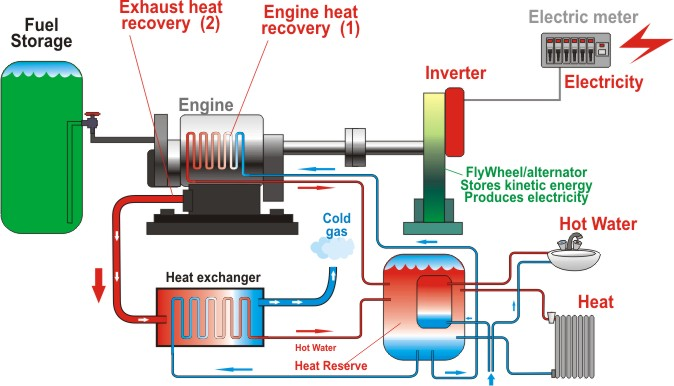 Micro combined heat and power interior design ideas for Energy saving hot water systems